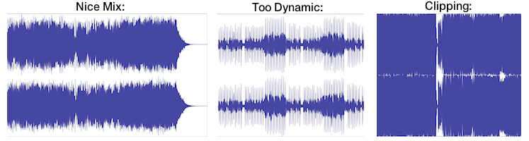 Waveforms of different types of mixes.